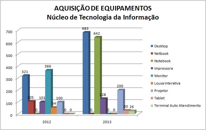 Equipamentos de Informática Adquiridos a Partir de 2012