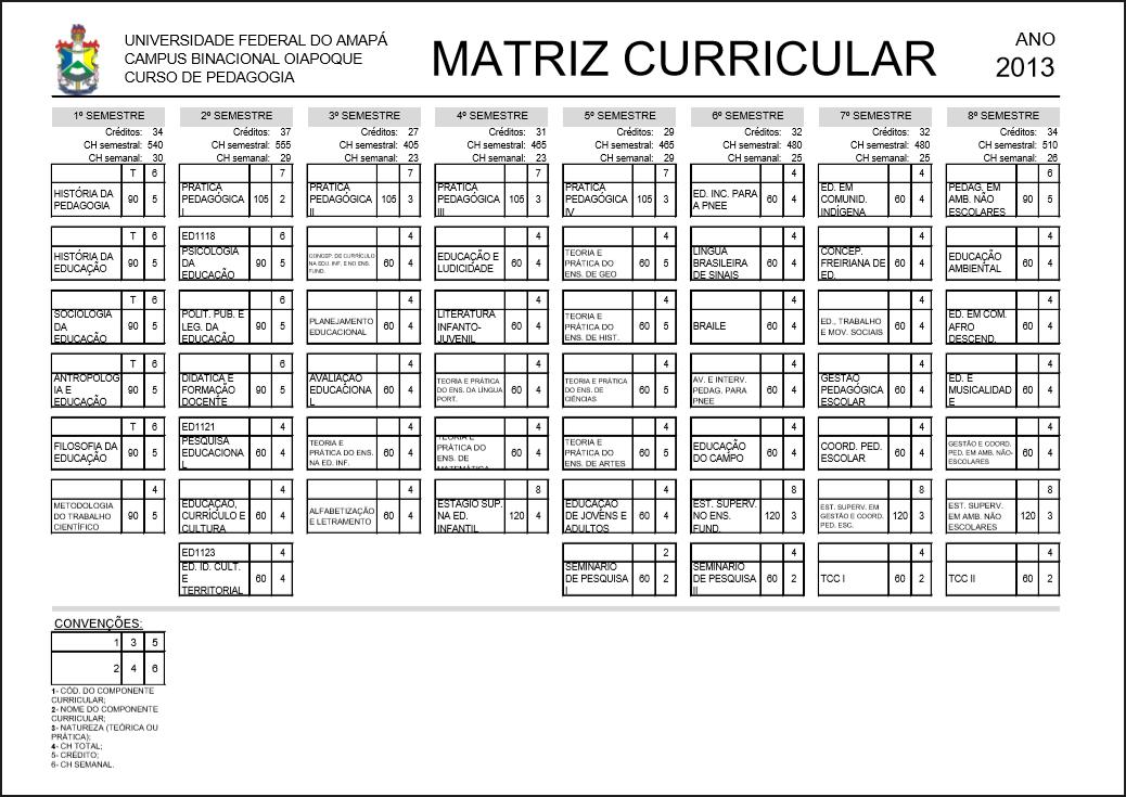 Grade curricular do curso de pedagogia